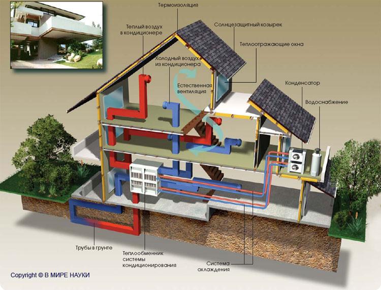 Как сделать свой дом экономичным 149